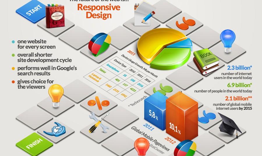 responsive web design facts