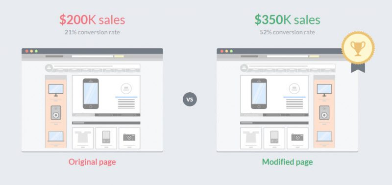 A/B split testing to increase conversions