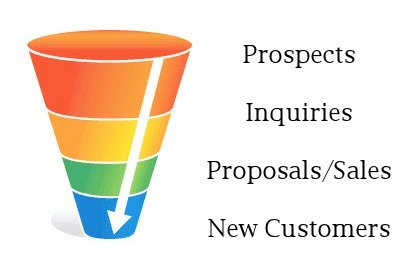 create a sales funnel to increase conversions