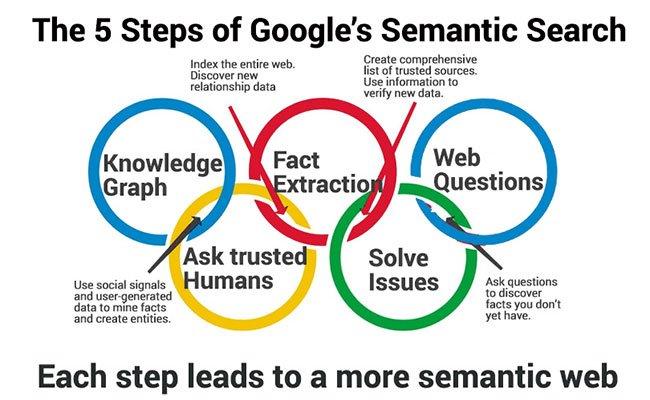 Η Google, η Σημασιολογική Αναζήτηση και το Knowledge Graph