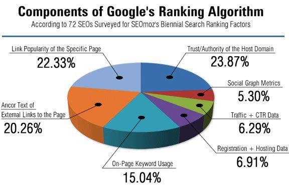 Γιατί η σελίδα σου θα είναι χαμηλά στο Google